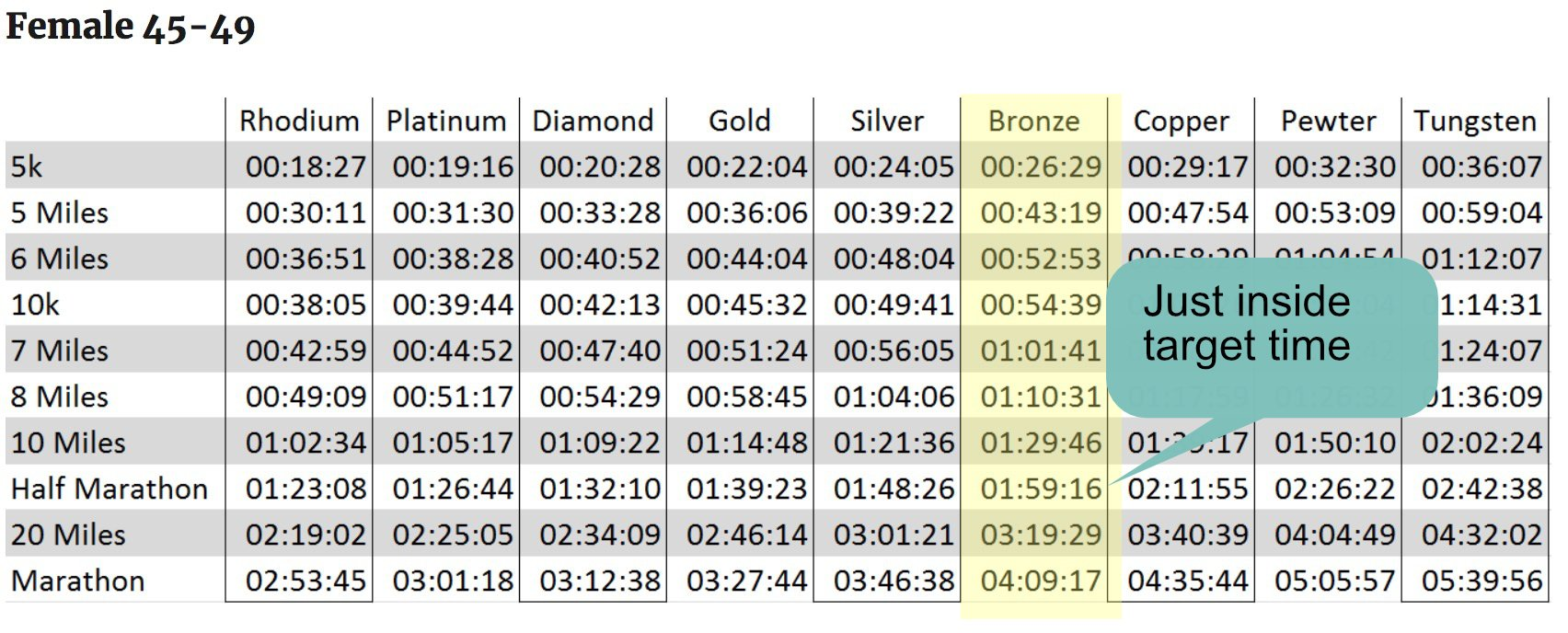 female marathon times